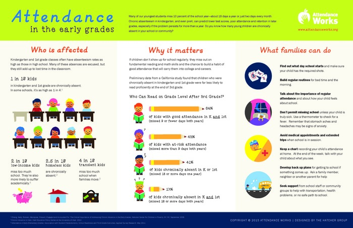 Graphic:  Attendance in the Early Grades