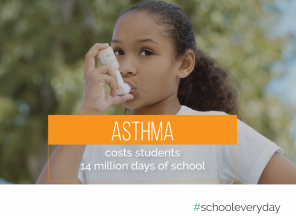 Addressing childhood asthma an improve attendance and achievement.